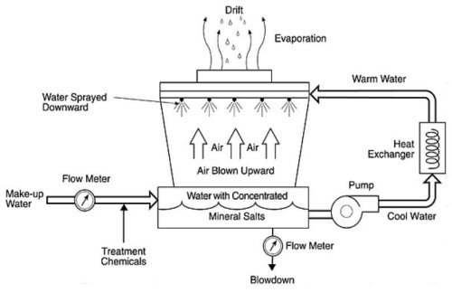 The schema of a cooling water system