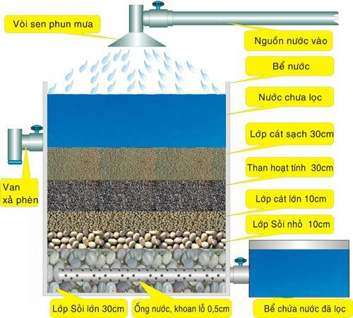 water treatment system