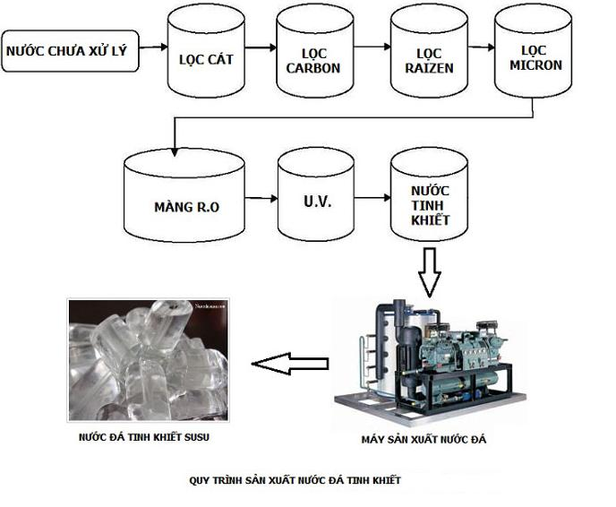 Model of production process of clean stone