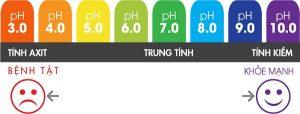 thang-do-do-pH-va-suc-khoe
