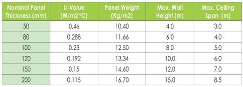 Specifications of standard Panels
